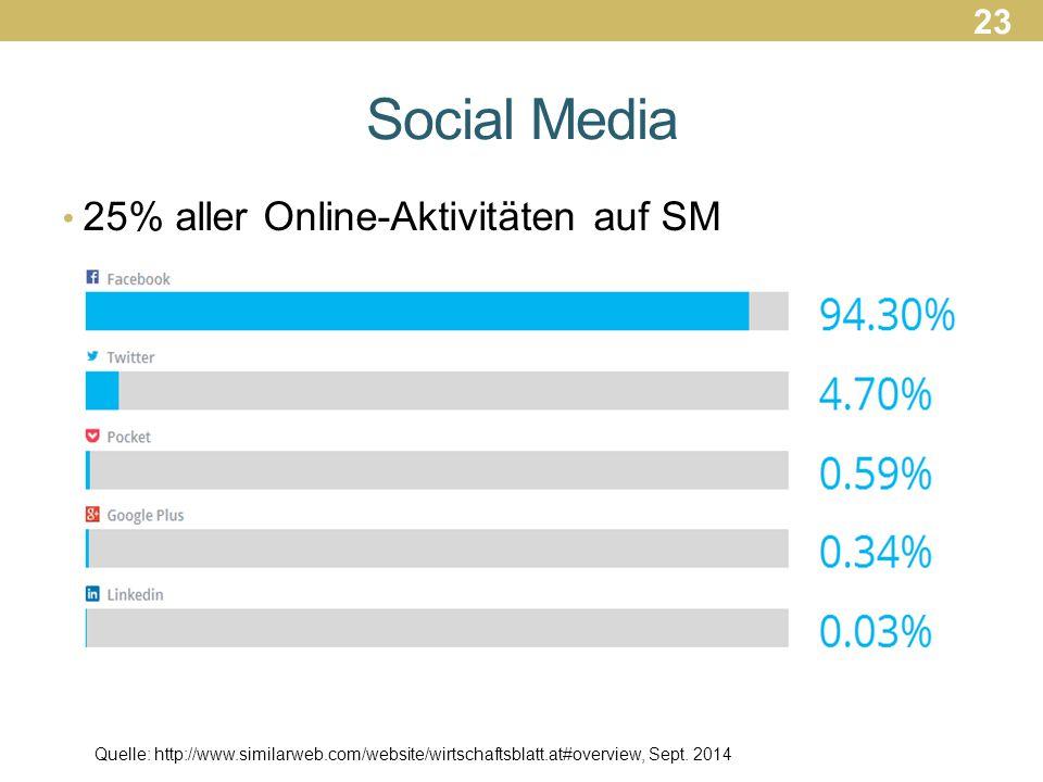Social Media 25% aller Online-Aktivitäten auf SM 23