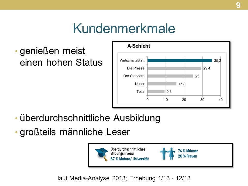 laut Media-Analyse 2013; Erhebung 1/13 - 12/13