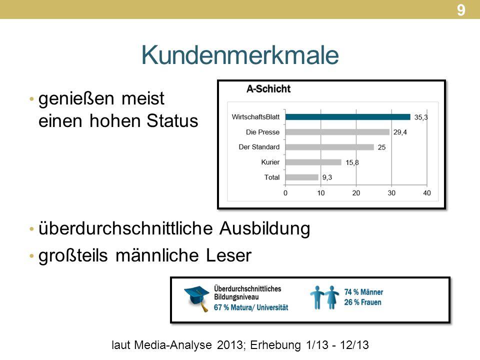 laut Media-Analyse 2013; Erhebung 1/13 - 12/13