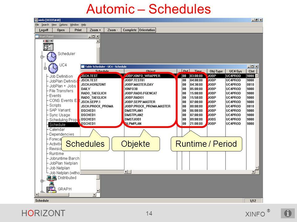 Automic – Schedules Schedules Objekte Runtime / Period