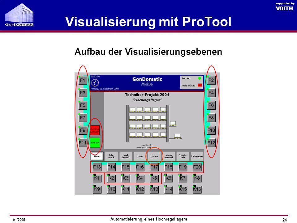 Visualisierung mit ProTool Aufbau der Visualisierungsebenen