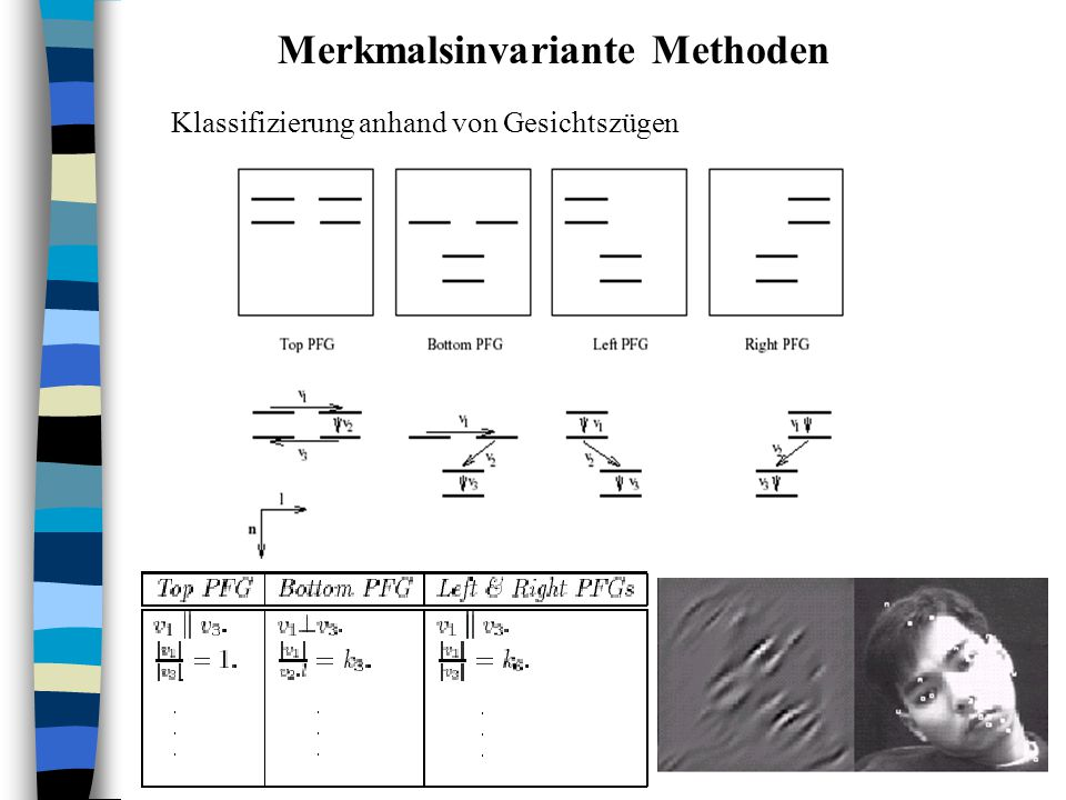 Merkmalsinvariante Methoden