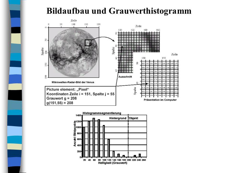 Bildaufbau und Grauwerthistogramm