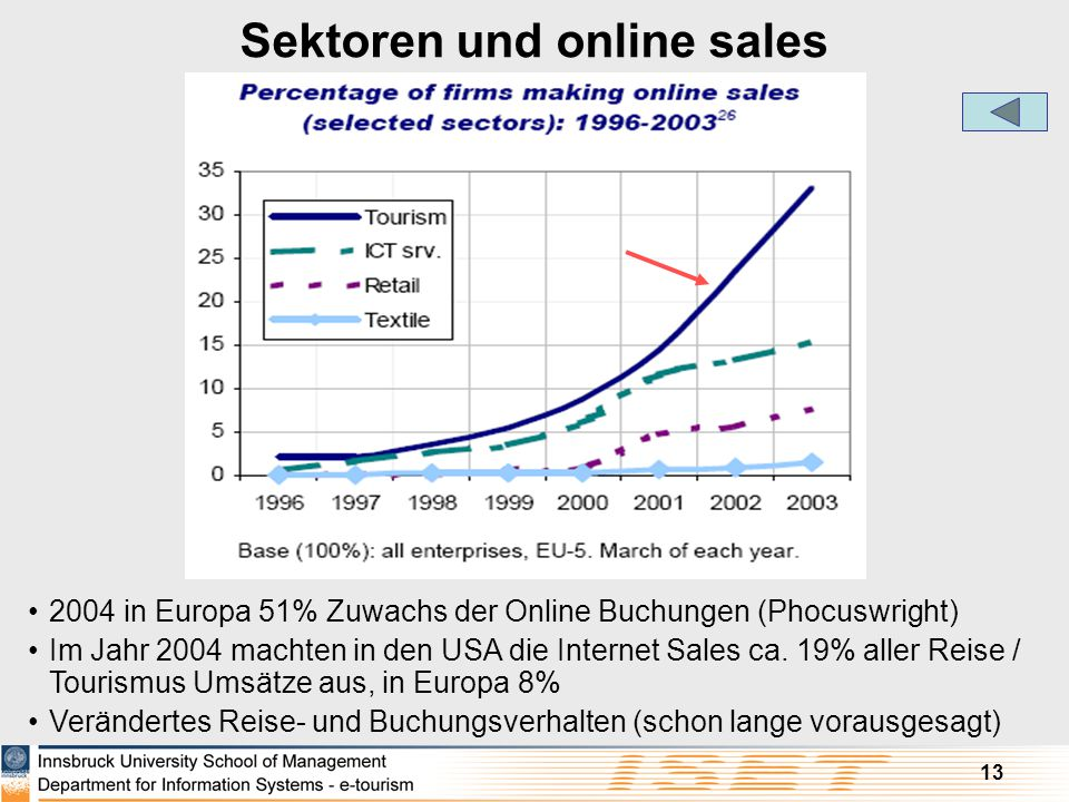 Sektoren und online sales