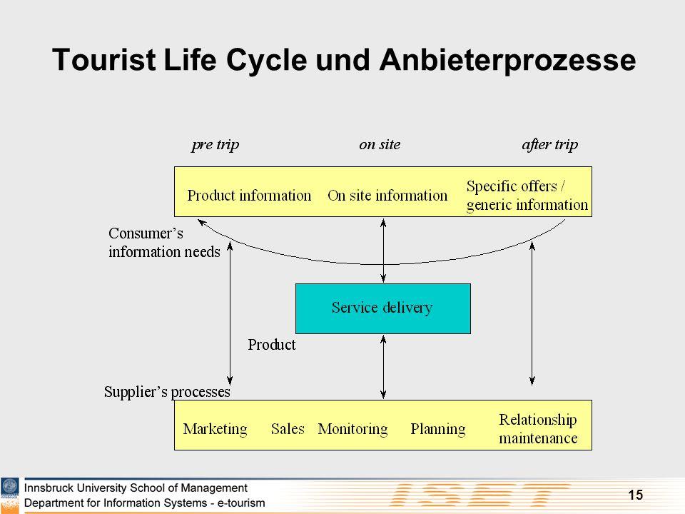 Tourist Life Cycle und Anbieterprozesse