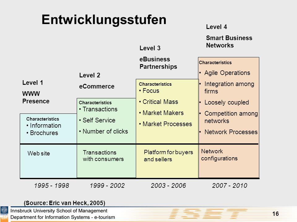 Entwicklungsstufen 1995 - 1998 1999 - 2002 2003 - 2006 2007 - 2010