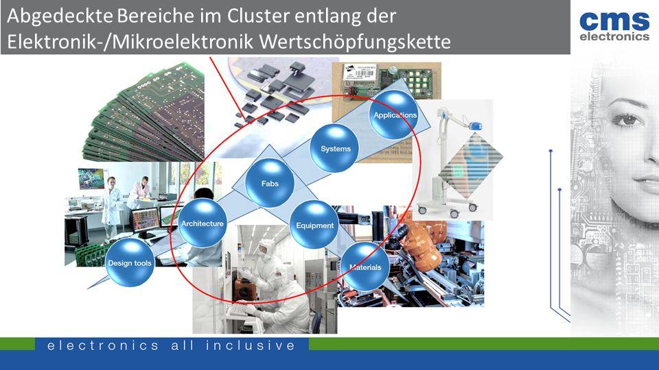 Abgedeckte Bereiche im Cluster entlang der Elektronik-/Mikroelektronik Wertschöpfungskette