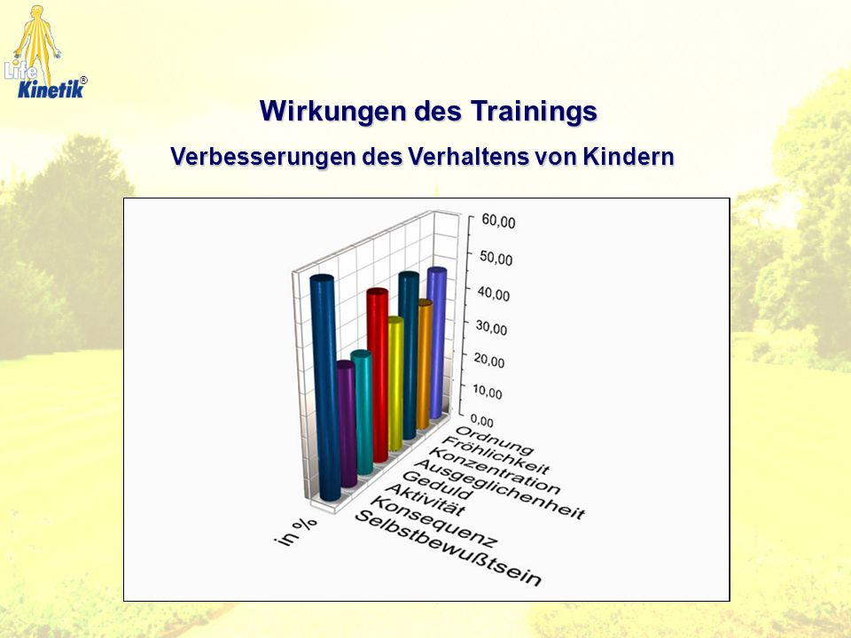 Wirkungen des Trainings Verbesserungen des Verhaltens von Kindern