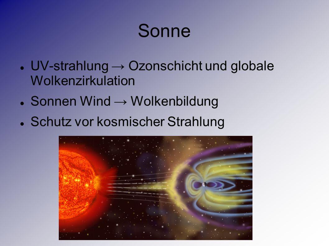 Sonne UV-strahlung → Ozonschicht und globale Wolkenzirkulation