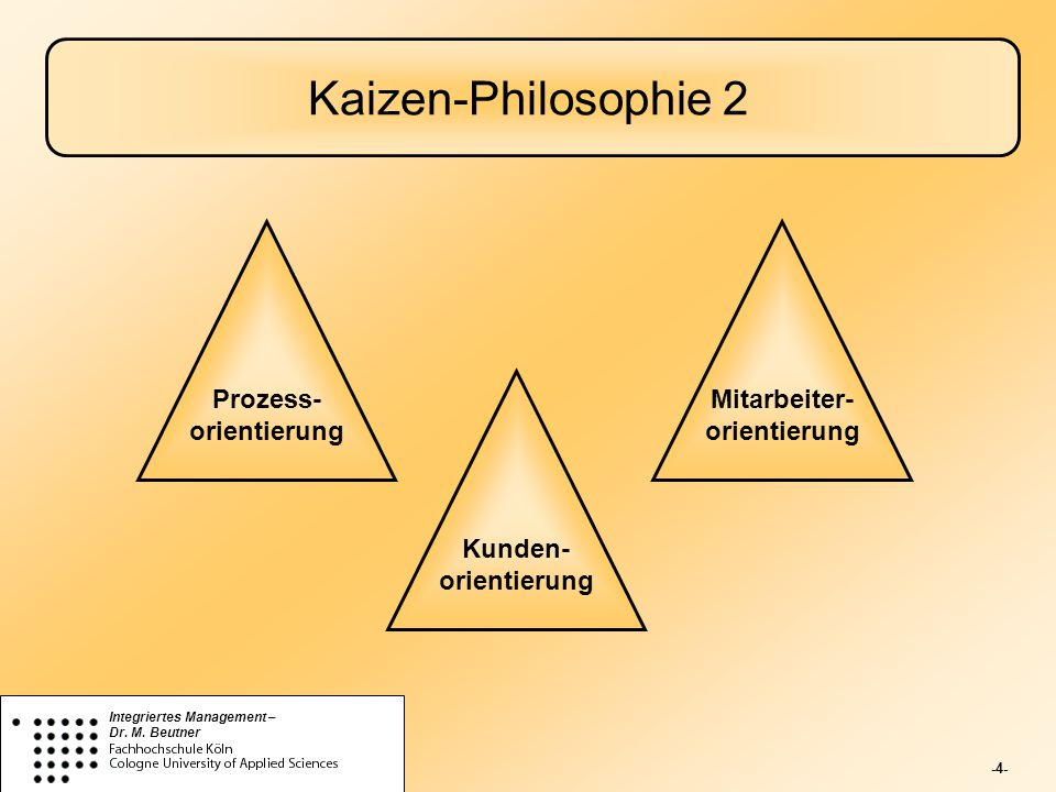 Prozess- orientierung Mitarbeiter- orientierung