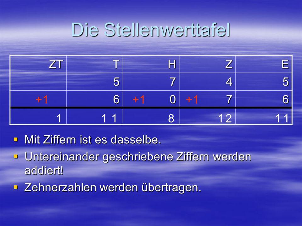 Die Stellenwerttafel ZT T H Z E 5 7 4 6 +1 +1 +1 1 1 1 8 1 2 1 1