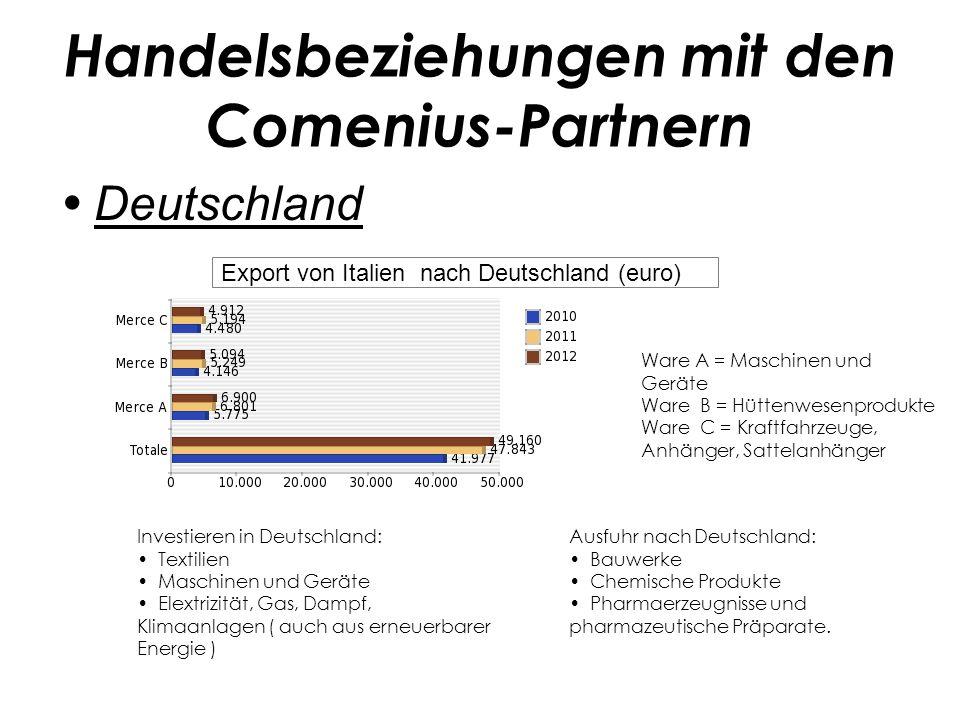 Handelsbeziehungen mit den Comenius-Partnern