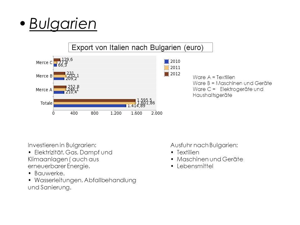 Bulgarien Export von Italien nach Bulgarien (euro)