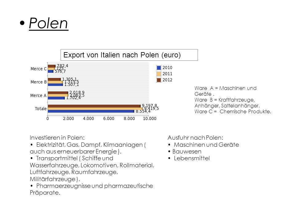 Polen Export von Italien nach Polen (euro) Investieren in Polen: