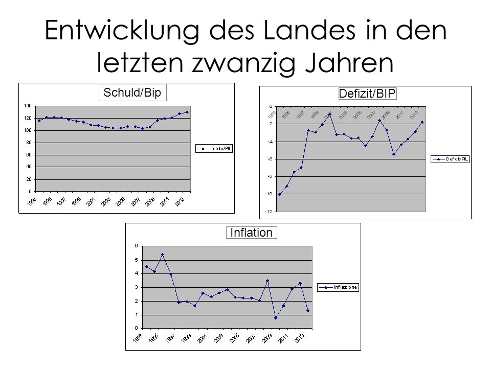 Entwicklung des Landes in den letzten zwanzig Jahren