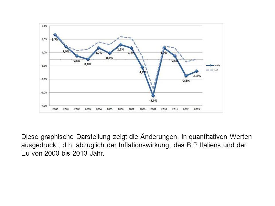 Diese graphische Darstellung zeigt die Änderungen, in quantitativen Werten ausgedrückt, d.h.