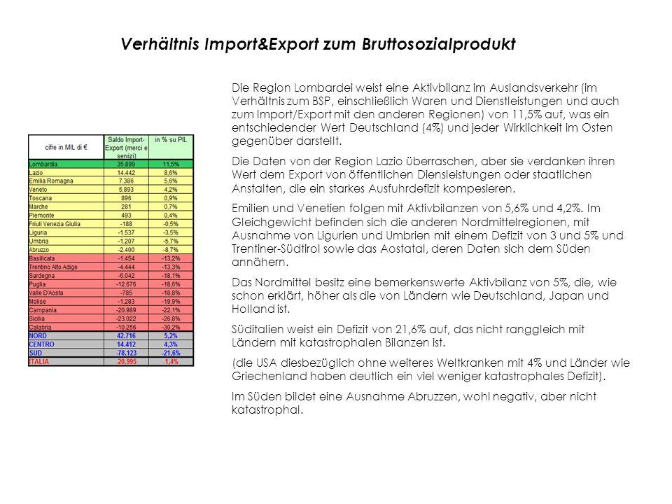 Verhältnis Import&Export zum Bruttosozialprodukt