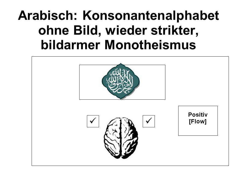 Arabisch: Konsonantenalphabet ohne Bild, wieder strikter, bildarmer Monotheismus