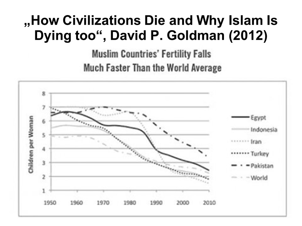 """How Civilizations Die and Why Islam Is Dying too , David P"
