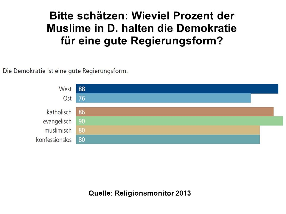 Quelle: Religionsmonitor 2013