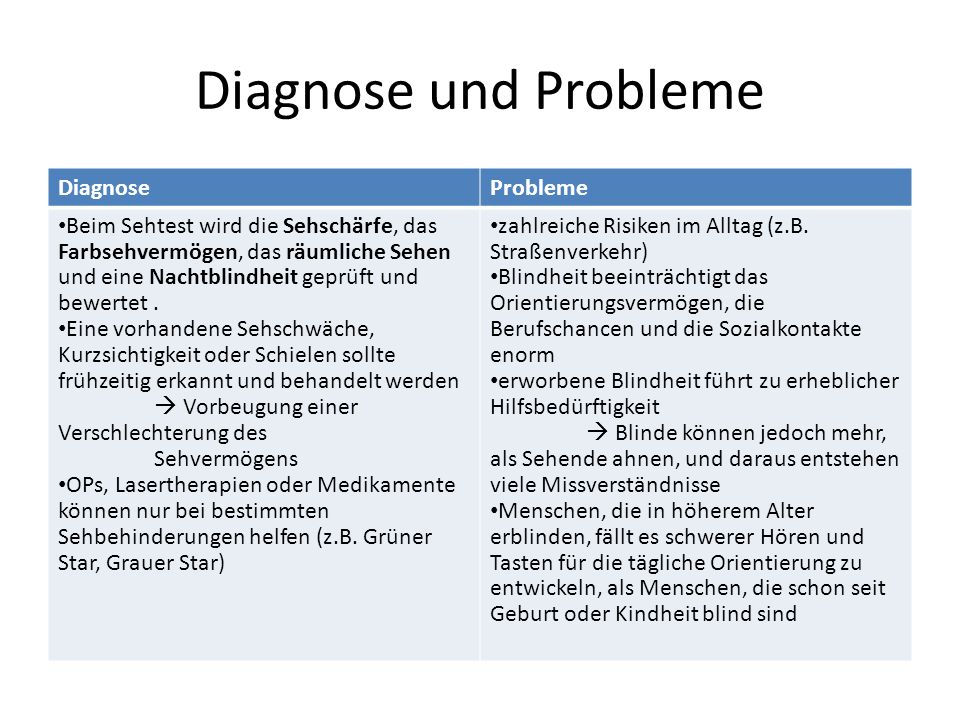 Diagnose und Probleme Diagnose Probleme