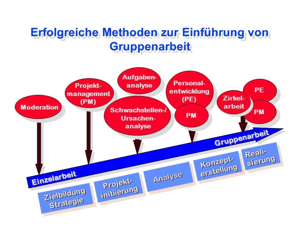 Erfolgreiche Methoden zur Einführung von Gruppenarbeit