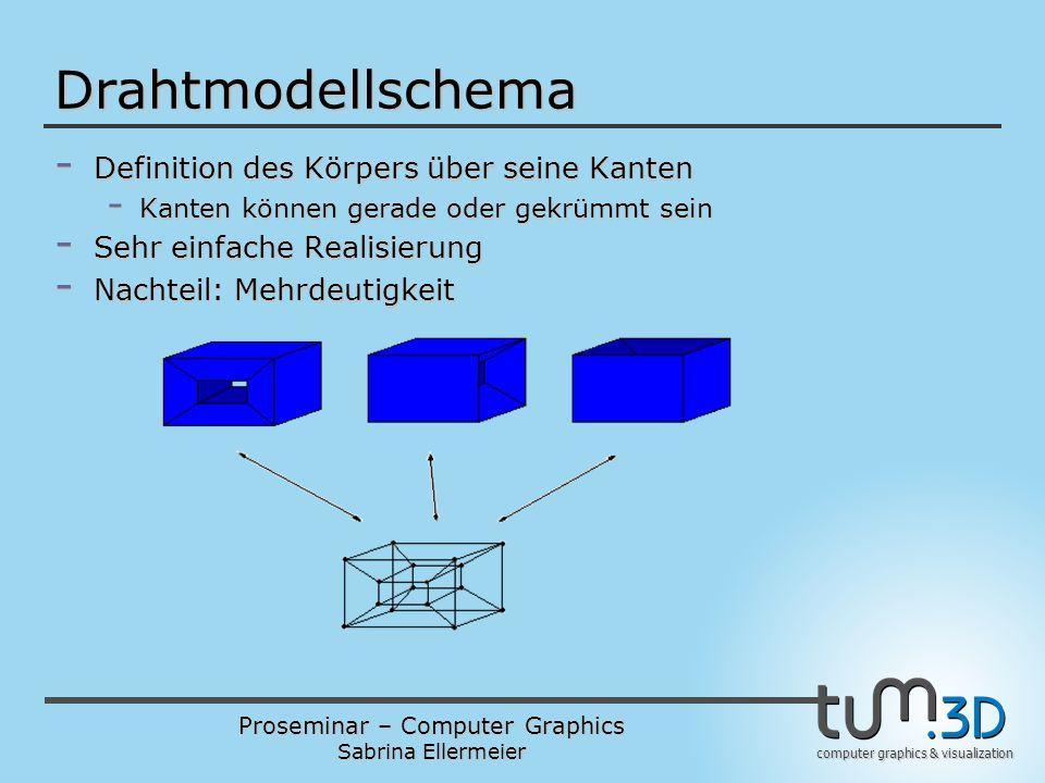 Drahtmodellschema Definition des Körpers über seine Kanten