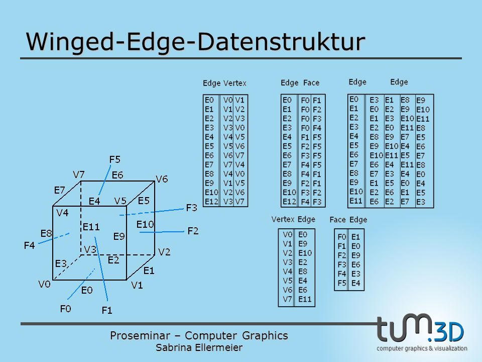 Winged-Edge-Datenstruktur