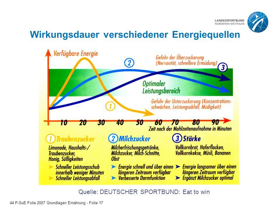 Wirkungsdauer verschiedener Energiequellen