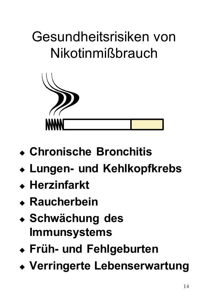Gesundheitsrisiken von Nikotinmißbrauch
