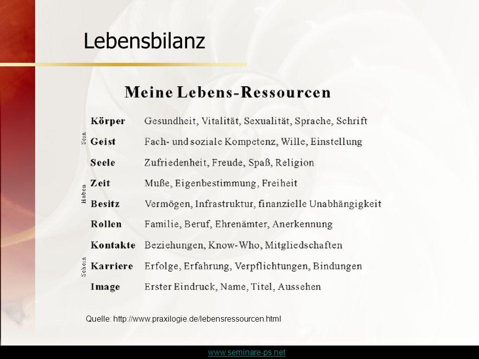 Lebensbilanz Quelle: http://www.praxilogie.de/lebensressourcen.html