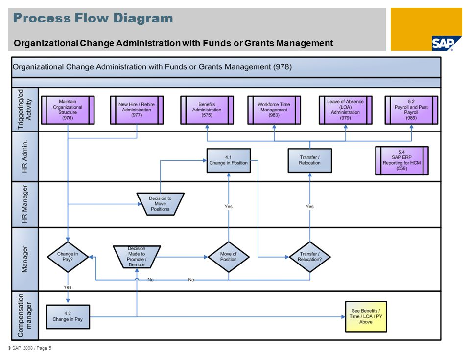 Process Flow Diagram Organizational Change Administration with Funds or Grants Management. See template 578_Scenario_Oververview.zip.