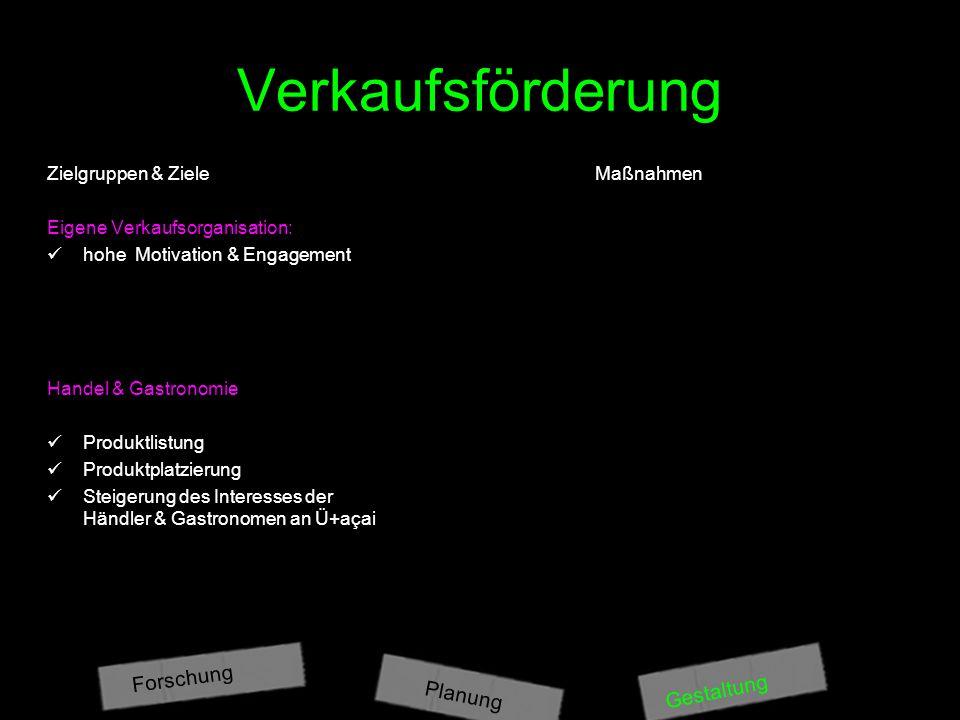 Verkaufsförderung Forschung Gestaltung Planung Zielgruppen & Ziele