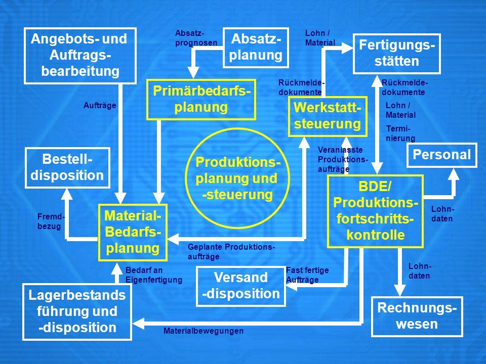 Angebots- und Auftrags- bearbeitung Absatz- planung Fertigungs-