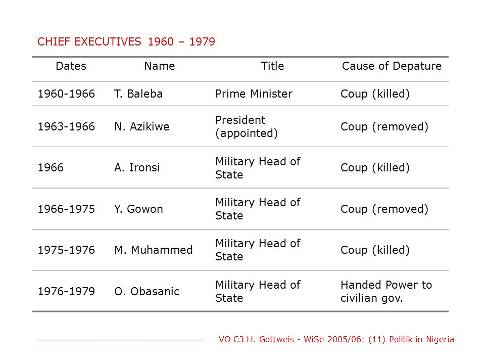 CHIEF EXECUTIVES 1960 – 1979 Dates. Name. Title. Cause of Depature. 1960-1966. T. Baleba. Prime Minister.