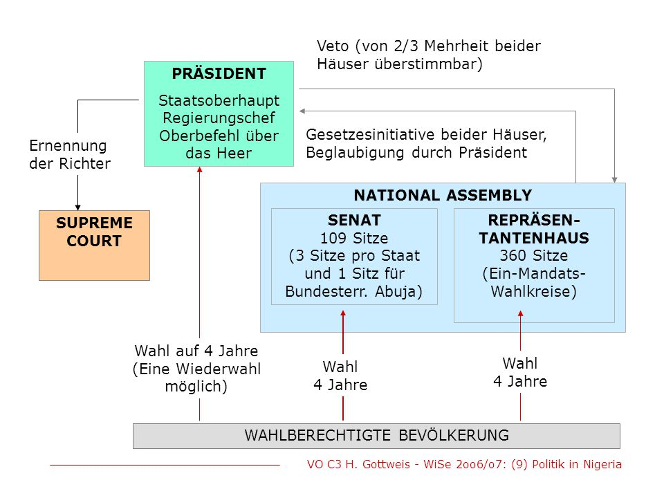 PRÄSIDENT NATIONAL ASSEMBLY SUPREME COURT