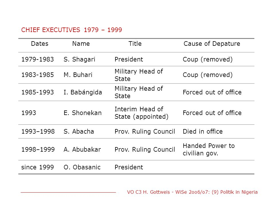 CHIEF EXECUTIVES 1979 – 1999 Dates. Name. Title. Cause of Depature. 1979-1983. S. Shagari. President.
