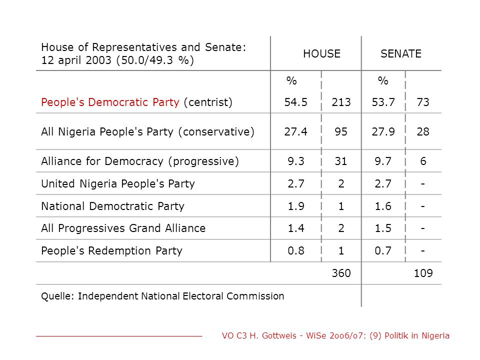 House of Representatives and Senate: 12 april 2003 (50.0/49.3 %) HOUSE