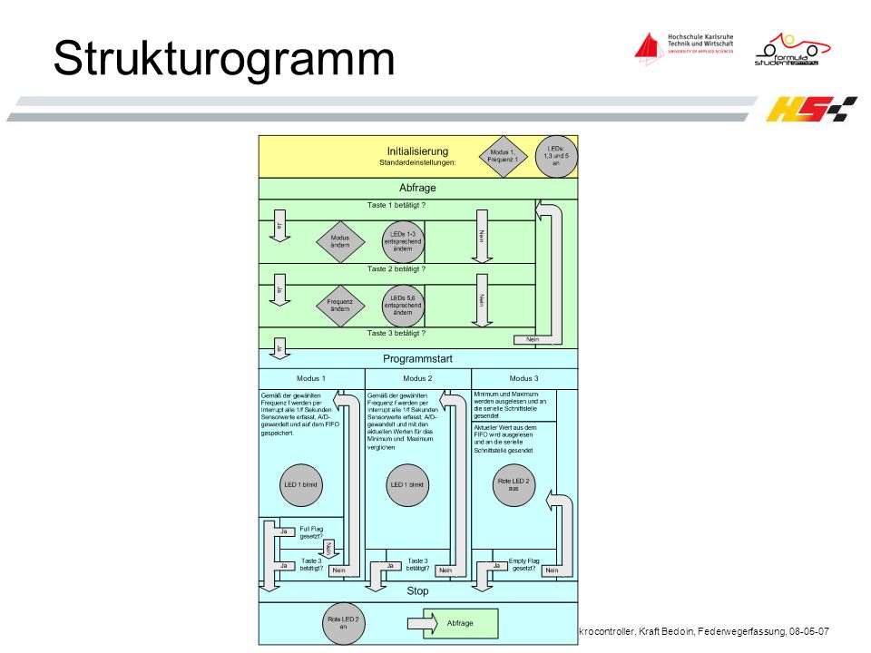 Strukturogramm