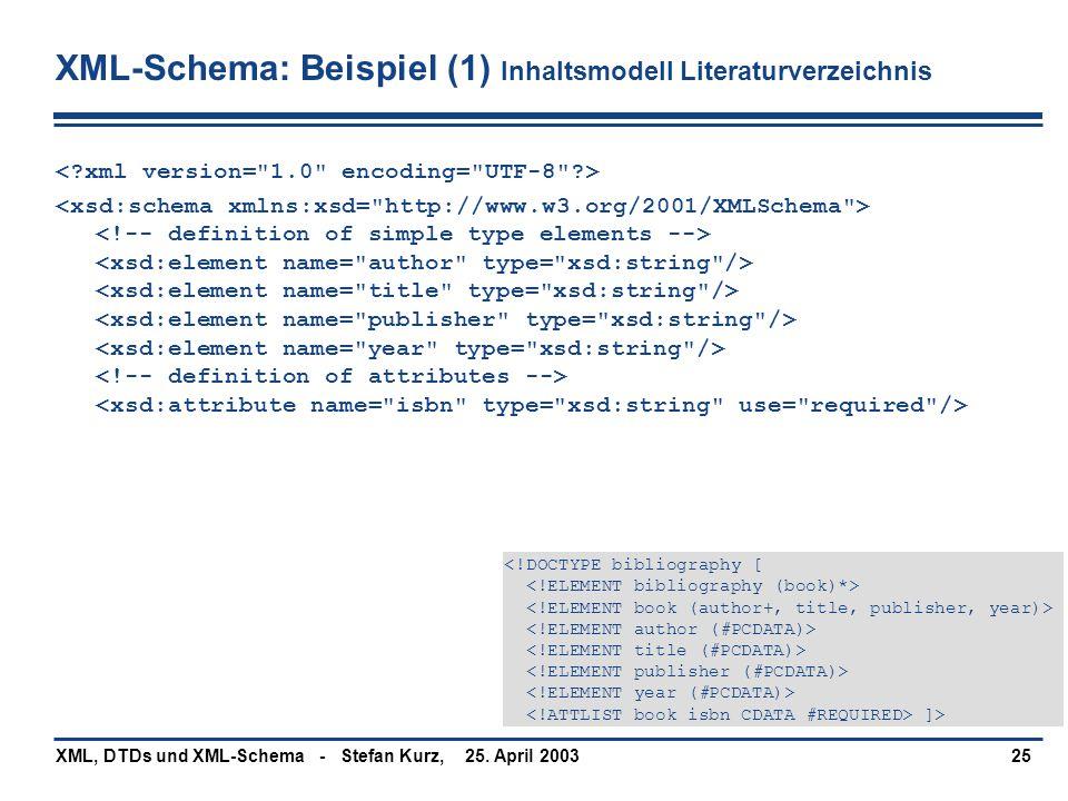 XML-Schema: Beispiel (1) Inhaltsmodell Literaturverzeichnis