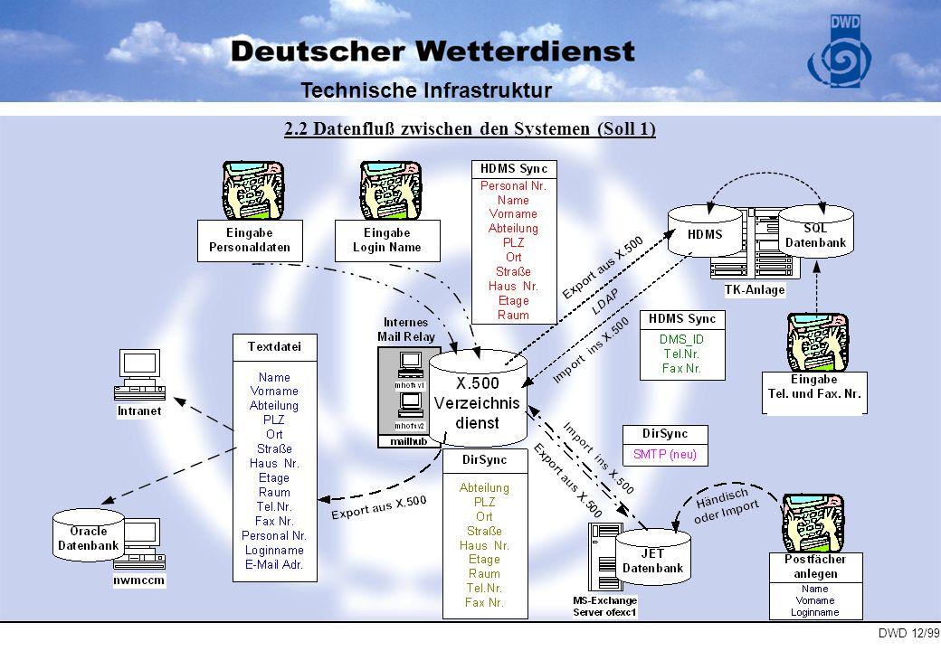 Technische Infrastruktur 2.2 Datenfluß zwischen den Systemen (Soll 1)