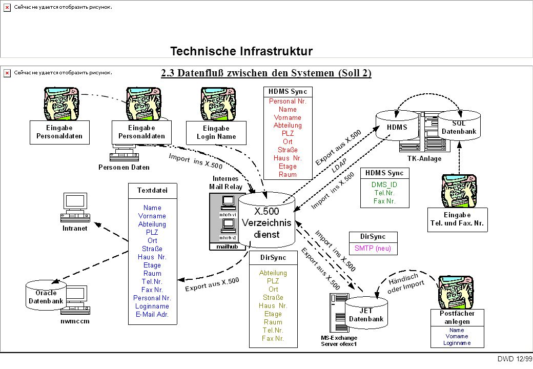 Technische Infrastruktur 2.3 Datenfluß zwischen den Systemen (Soll 2)