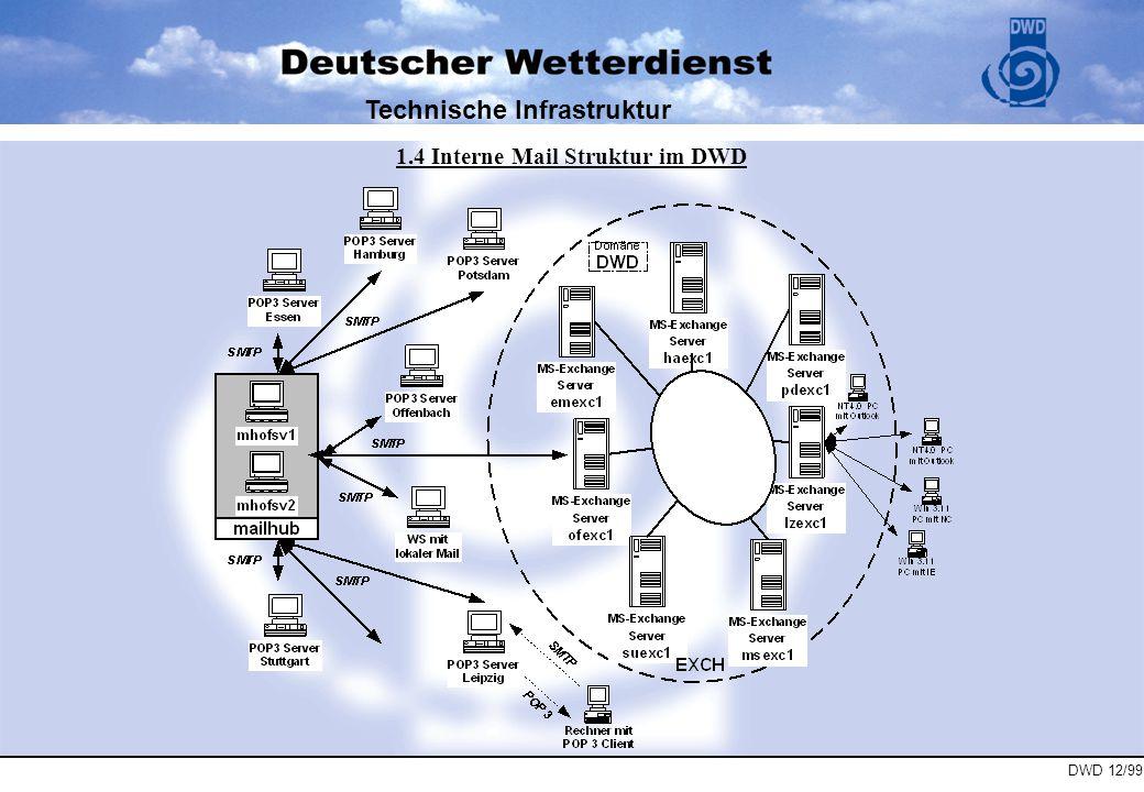 Technische Infrastruktur 1.4 Interne Mail Struktur im DWD