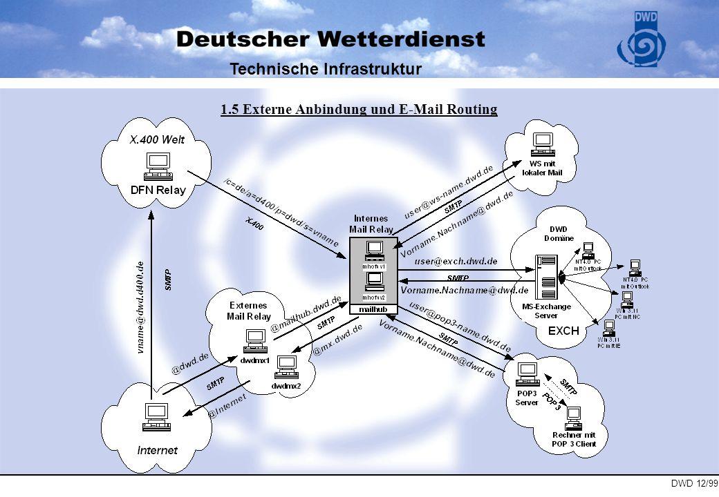 Technische Infrastruktur 1.5 Externe Anbindung und E-Mail Routing