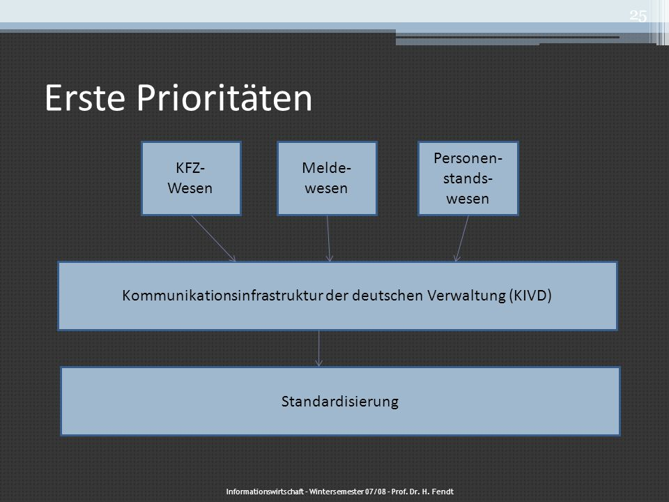 Erste Prioritäten KFZ- Wesen Melde-wesen Personen- stands- wesen