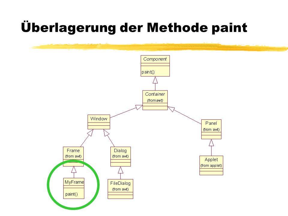 Überlagerung der Methode paint
