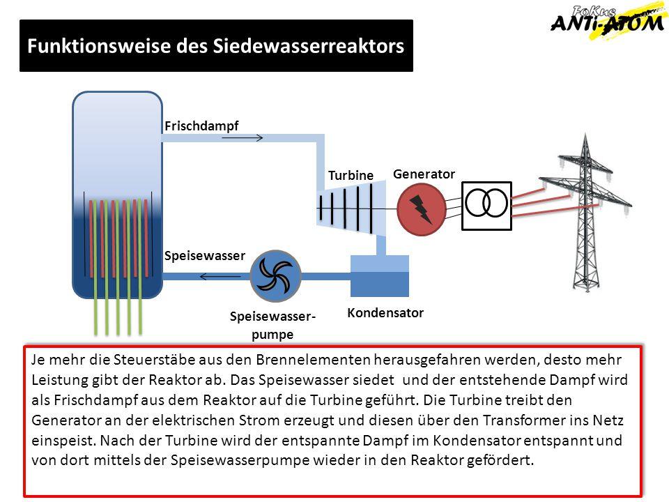 Funktionsweise des Siedewasserreaktors