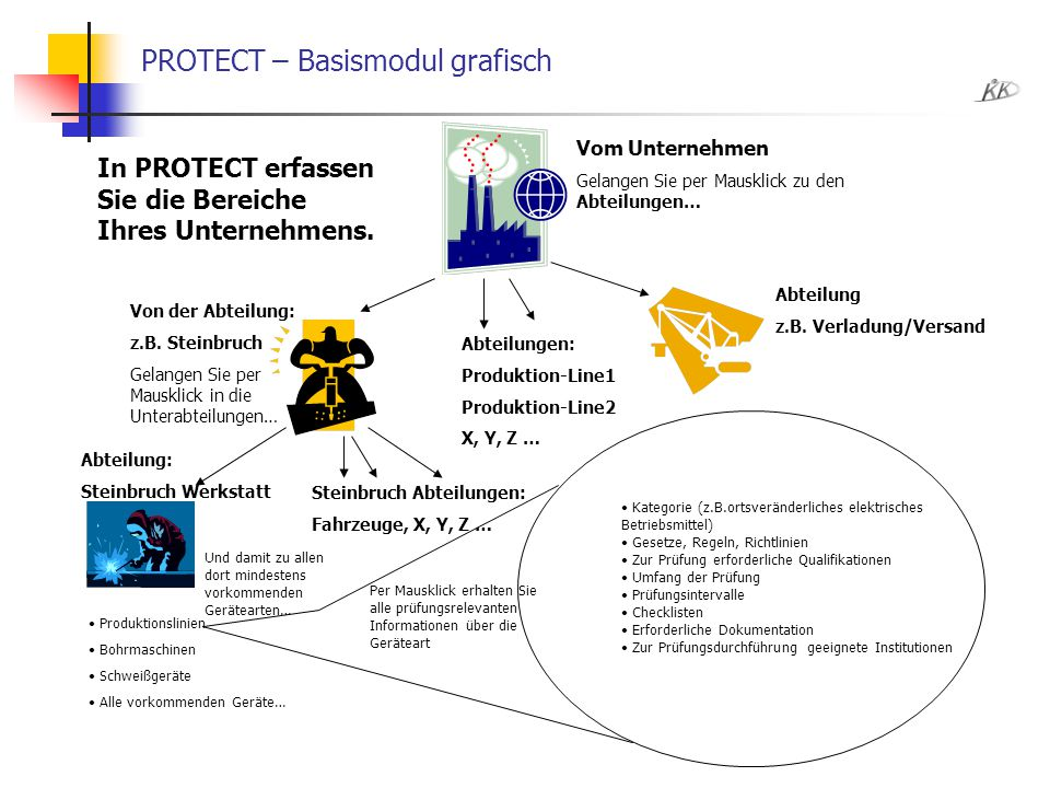 PROTECT – Basismodul grafisch