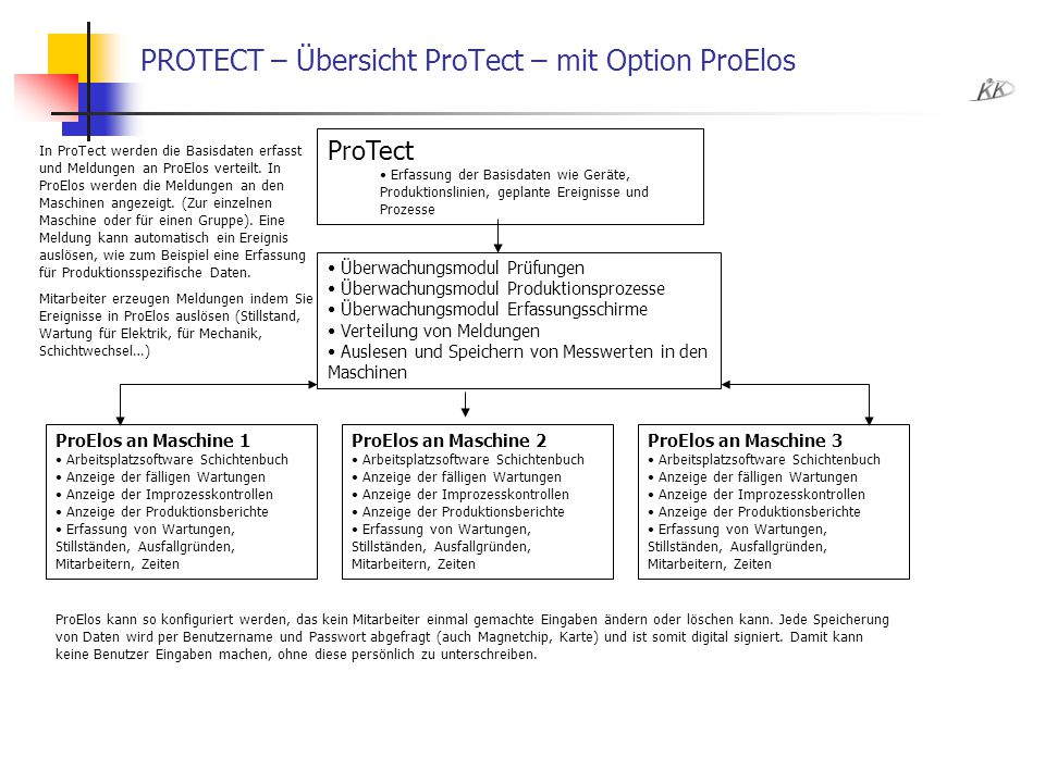 PROTECT – Übersicht ProTect – mit Option ProElos