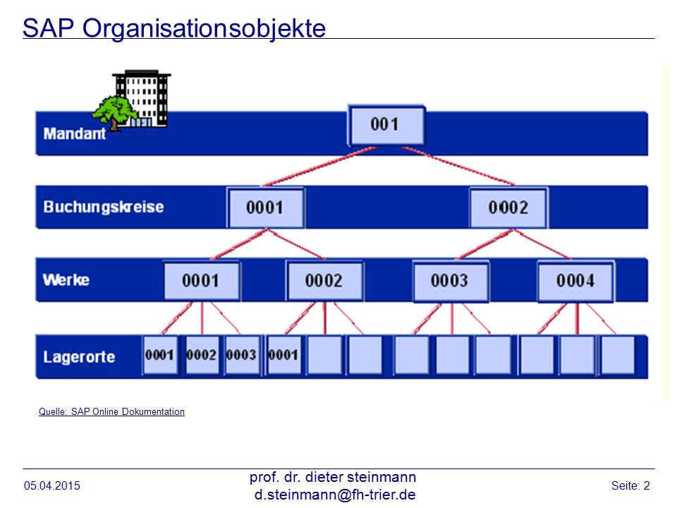 SAP Organisationsobjekte